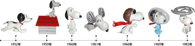 展示作品 「進化していくスヌーピー」
