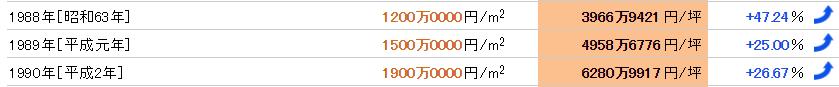 道頓堀のバブル期の公示地価平均