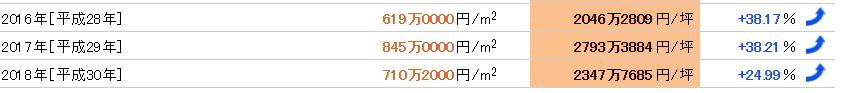 道頓堀の近年の公示地価平均