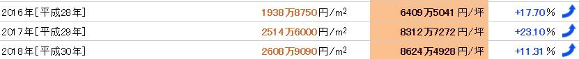 銀座の近年の公示地価平均