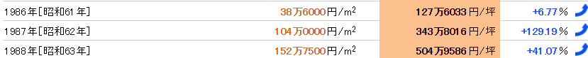 吉祥寺のバブル期の公示地価平均