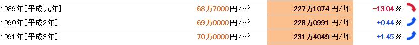 武蔵小杉のバブル期の公示地価平均